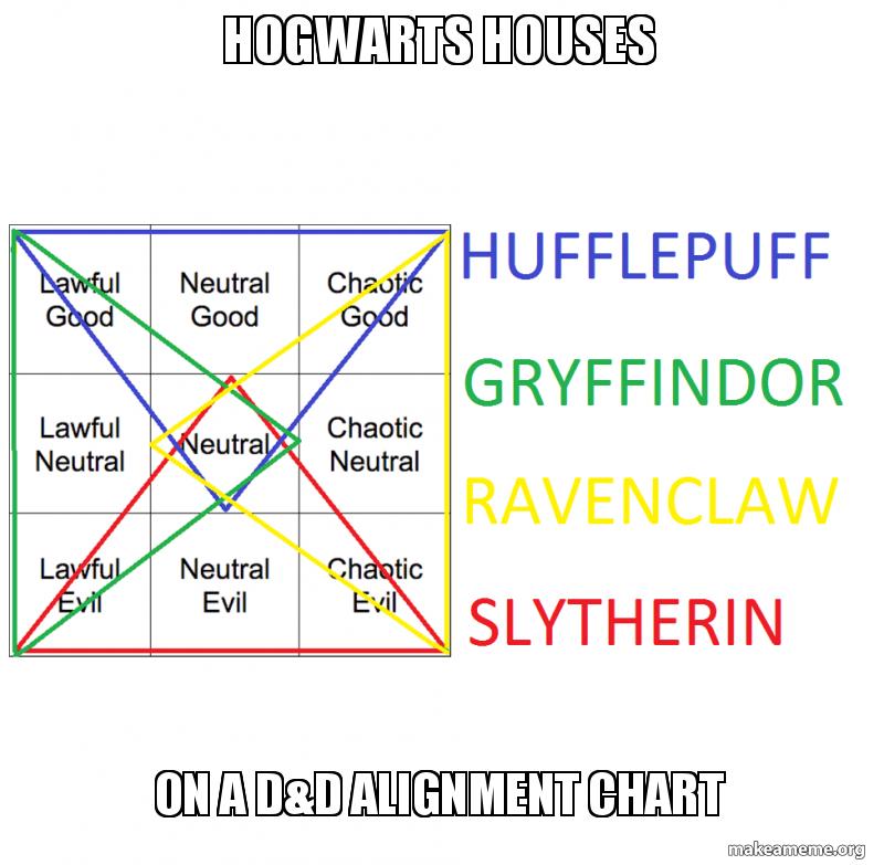 Hogwarts Houses On A Dd Alignment Chart House Alignment Make A Meme